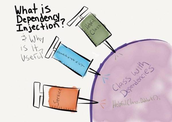 Обложка к записи Dependency Injection (Внедрение зависимостей)