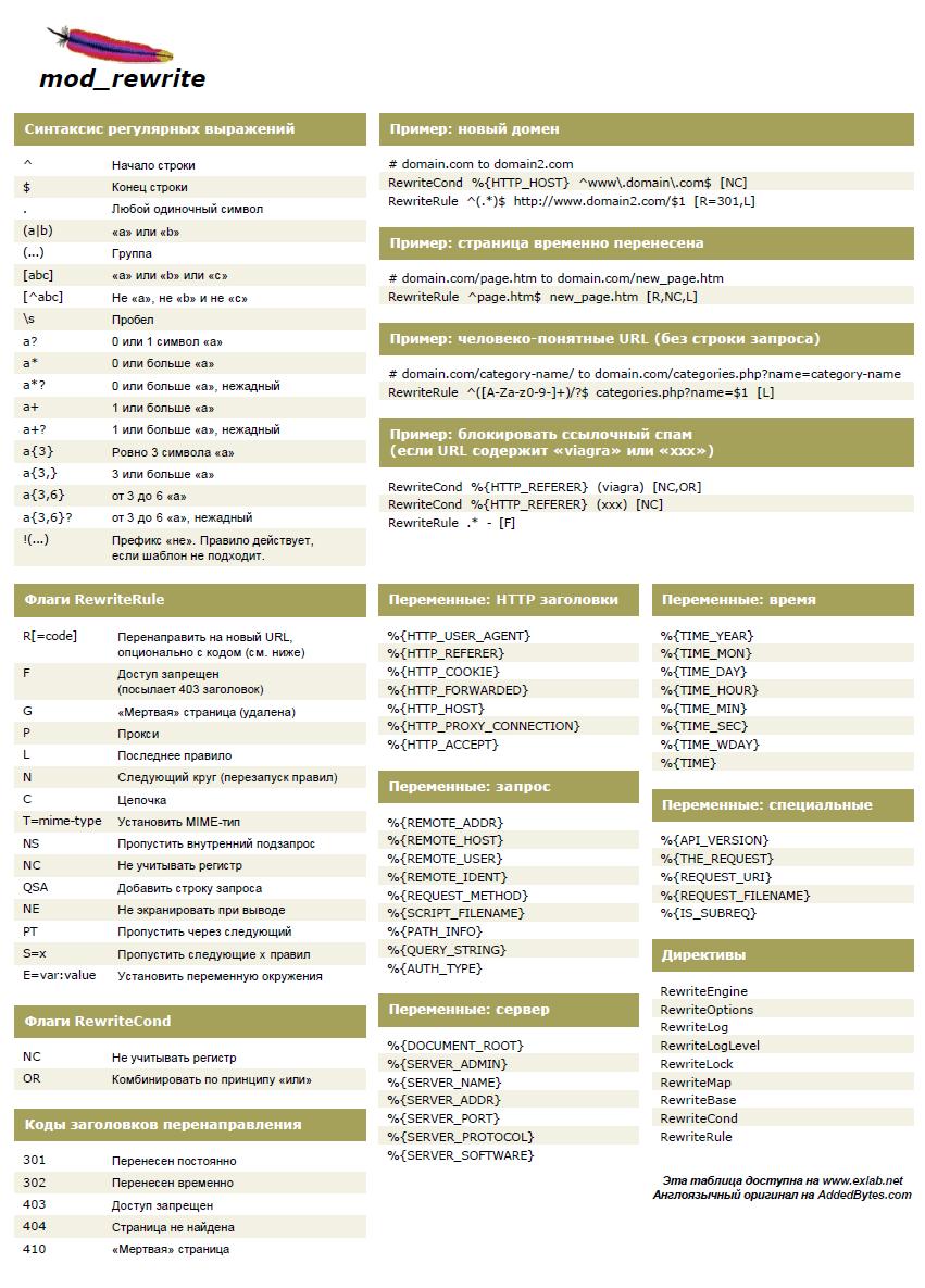 git cheat sheet a4 pdf